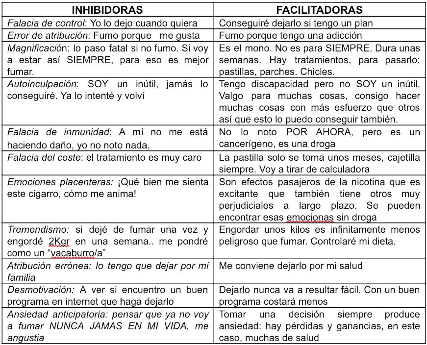 Tabla comparativa entre actitudes Inhibidoras y facilitadoras